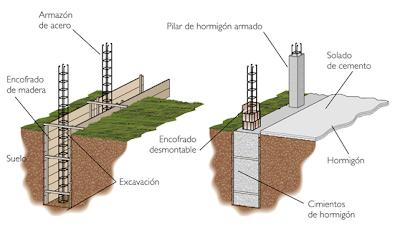 El maestro de obras xavier valderas construccion de cimientos - Que tipo de piso es mejor ...