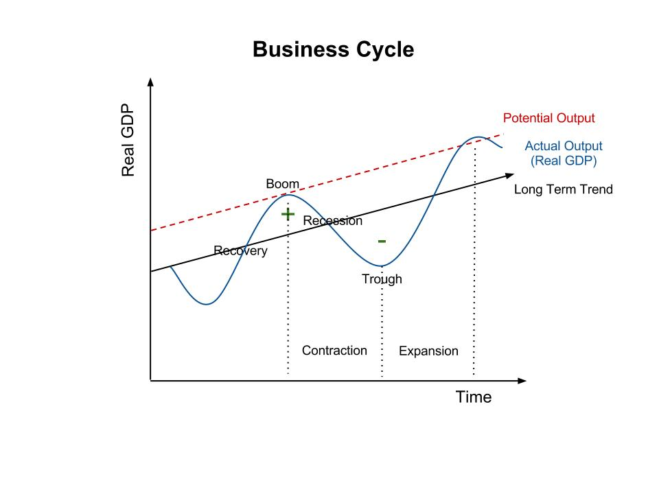 Business cycle prims ib economics hl ccuart Image collections