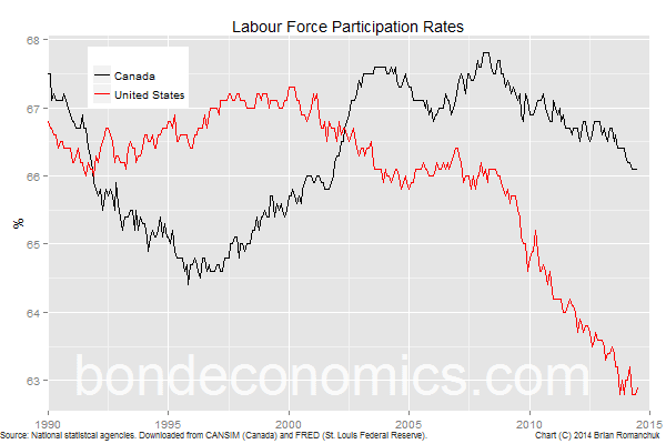 Chart: Canada And U.S. Participation Rates
