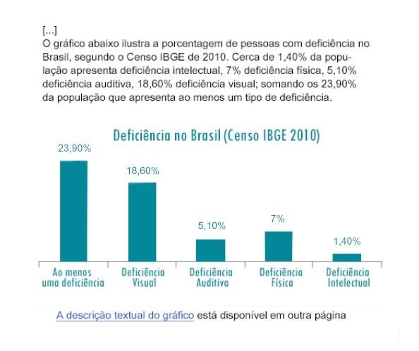 Exemplo de texto contendo os dados dispostos em forma de gráfico sobre a deficiência no Brasil. Abaixo do gráfico,há um link para a descrição textual em outra página