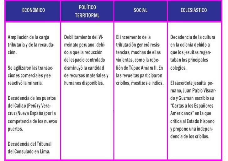 El enfoque hist rico pol tico reformas borbonicas y - Reformas economicas en madrid ...