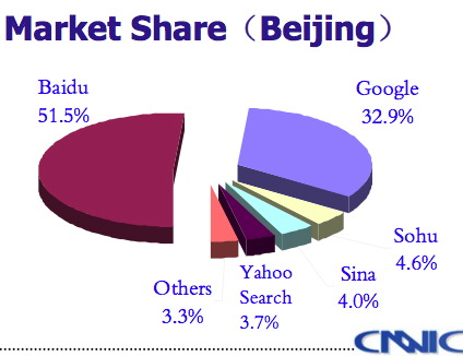 case 5 1 yahoo in china