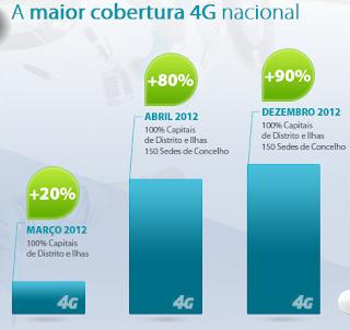 Cobertura 4G en Europa... Igualita que en España