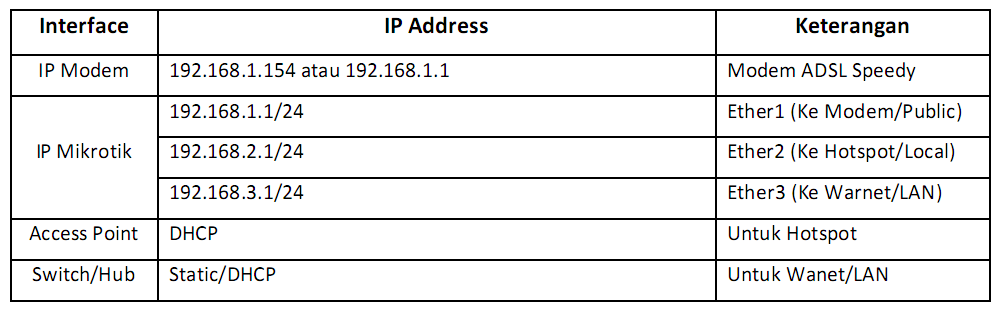 Konfigurasi Mikrotik Untuk Layanan Hotspot