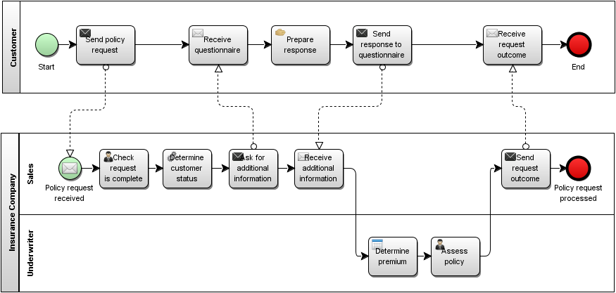 figure 5 example of process collaboration model white box - Bpmn Collaboration Diagram