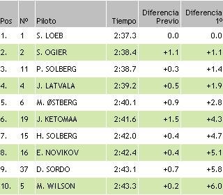 resultados wrc finlandia ss3 2011