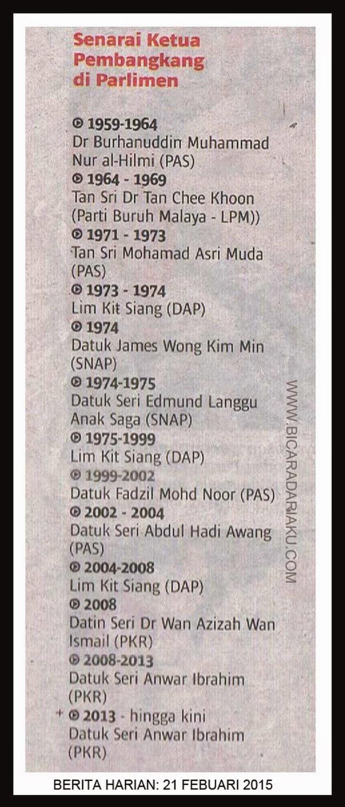 Senarai Ketua Pembangkang di Parlimen Malaysia