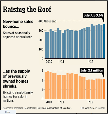 ERA Provides market updates on new homes sales bouncing and supply shrinking.