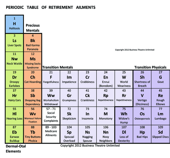 retirement sparks retirement ailments the periodic table