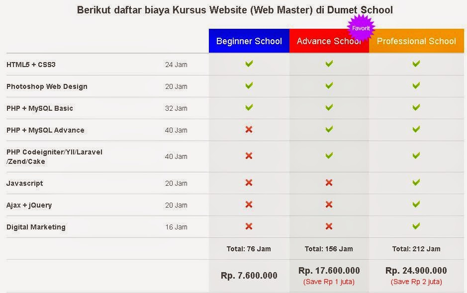 biaya kursus seo dan internet marketing