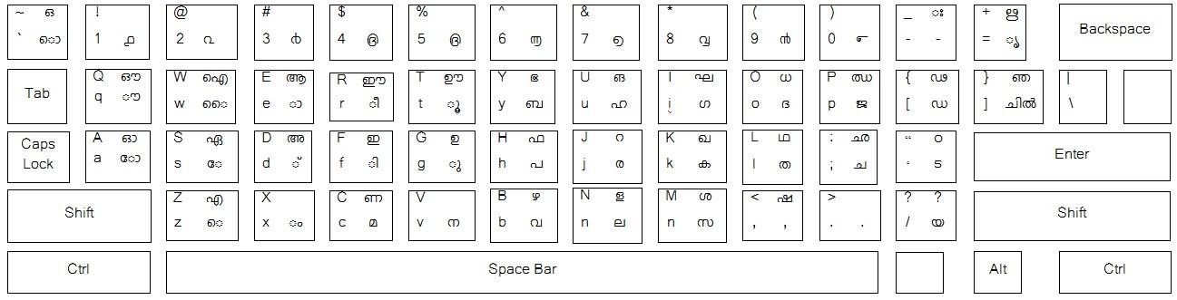 malayalam inscript keyboard layout pdf