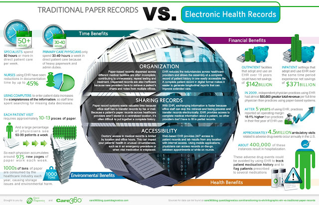 """ Comparison of electronic health record "" vs paper record"