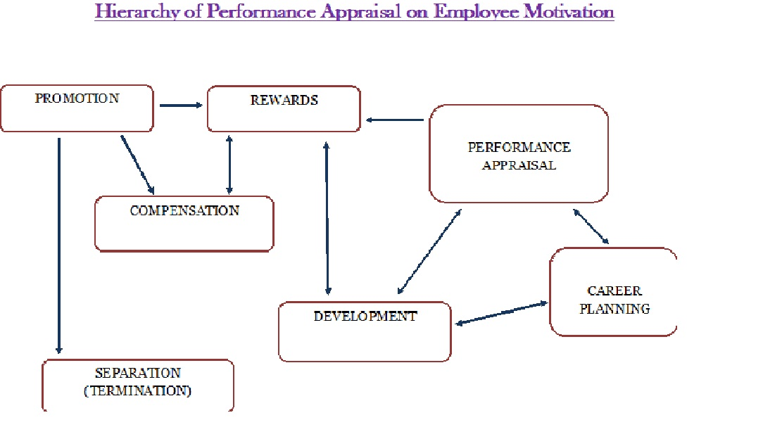 thesis motivation performance In an organization, it is very important to learn how to motivate employees motivation refers to the set of forces that influence people to choose various behaviors among several alternatives available to them the performance of an employee is definitely affected by motivation, his capabilities.