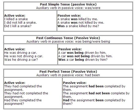 Grammar Videos And Exercises Passive Voice