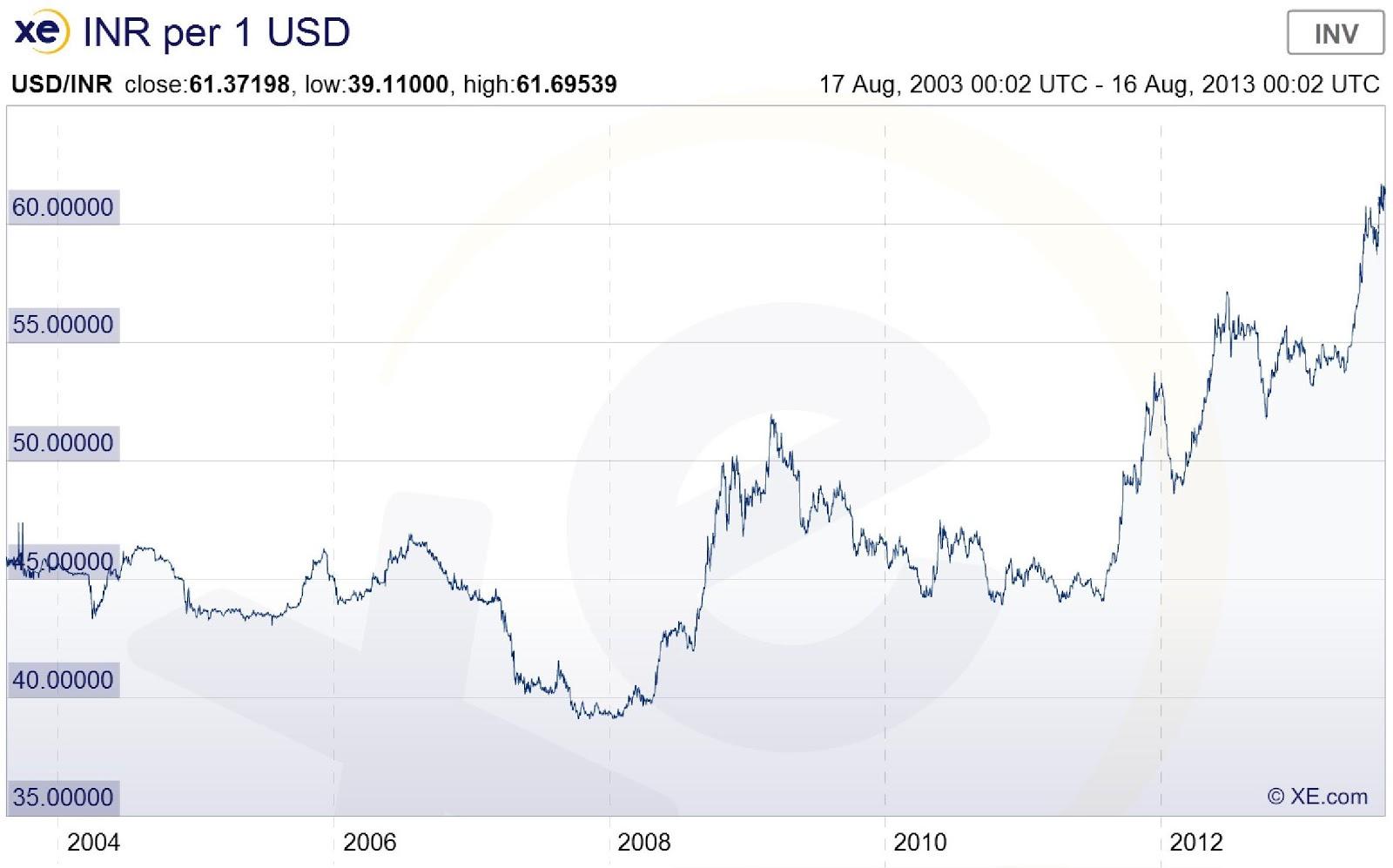 Forex indian rupee dollar