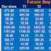 Pre Market : Future and Option Recommendation for 05 January 2015