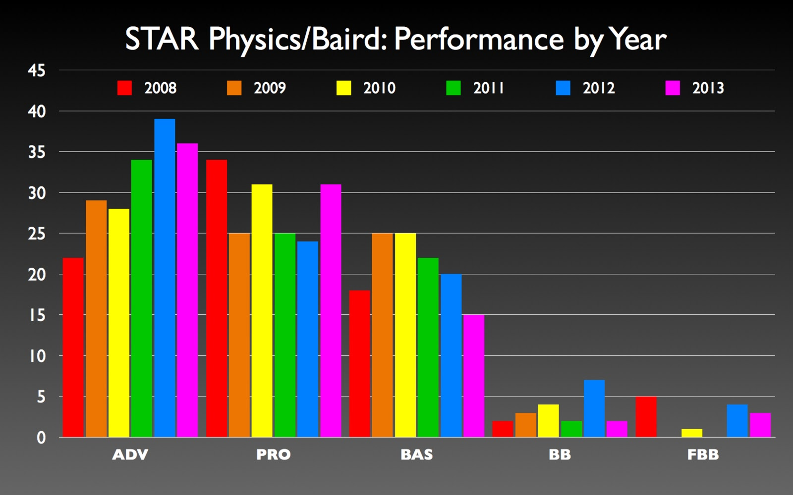 The Blog Of Phyz 2013 Doc Phet Dc Circuit Lab Parallel Bulbs This Analysis Leaves Something To Be Desired Theres Too Much Data See Larger More Important Trends A Telling Chart Compares Good Bad