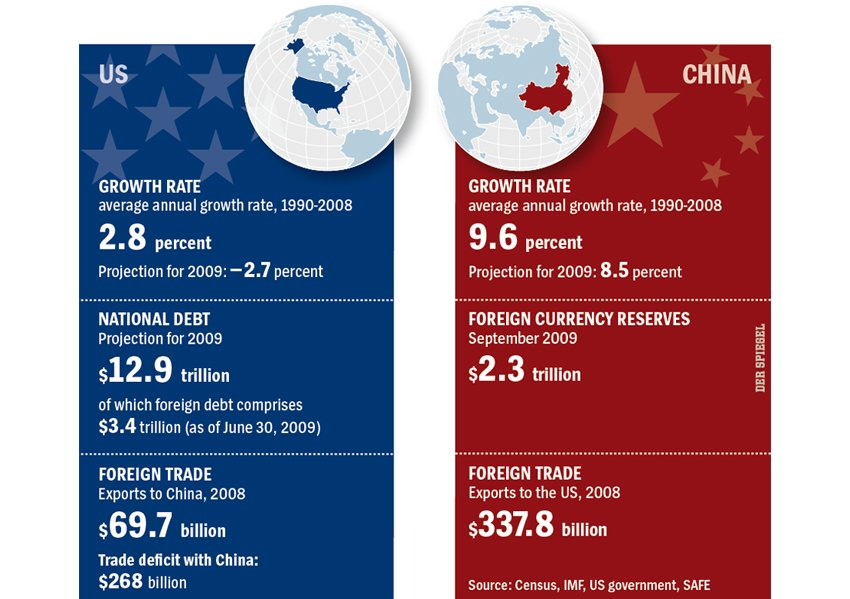 comparison of economic growth in china