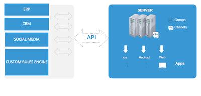 Akıllı Mesajlaşma ve API