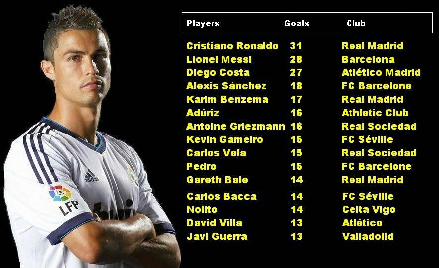top scorer La Liga 2014
