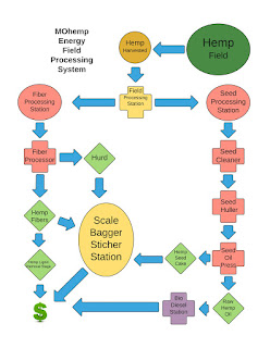 Mobile Hemp Processing System Patent Pending