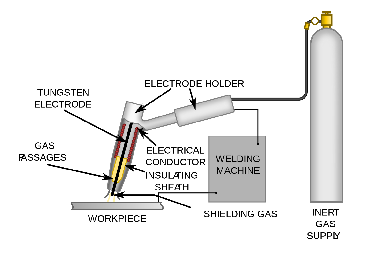Types Of Welding Mech4study