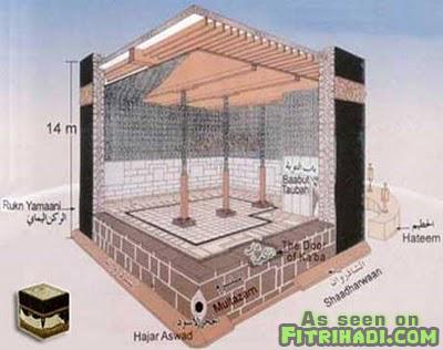 fakta binaan seni bina dalam kaabah mekah