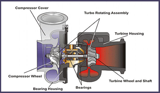 caterpillar turbocharger in engine diagram  caterpillar