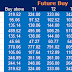 Pre Market : Future and Option Recommendation for 31 December 2014