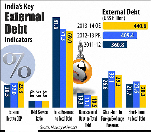 India's GDP External Debt Graphics