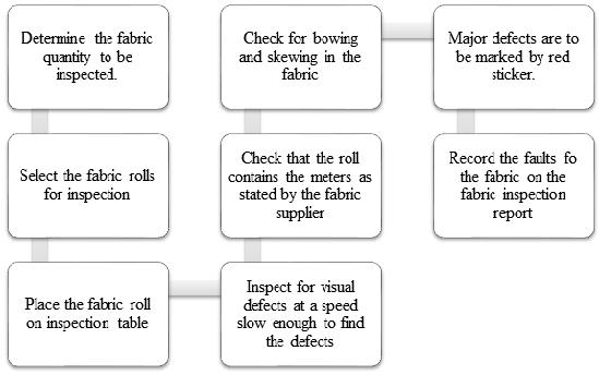 Fabric inspection procedure