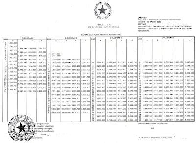 more on Inilah daftar gaji pns, tni dan polri tahun 2014 tabel gaji