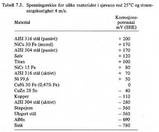 Galvanisk korrosjon tabell