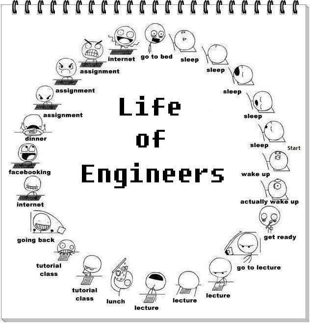 Engineering Management do you have same subjects in college as high school