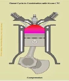 Langkah Compresi Mesin Diesel