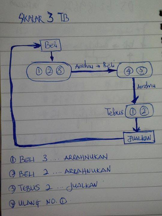 Manipulasi Emas Anda Basic Skala 3