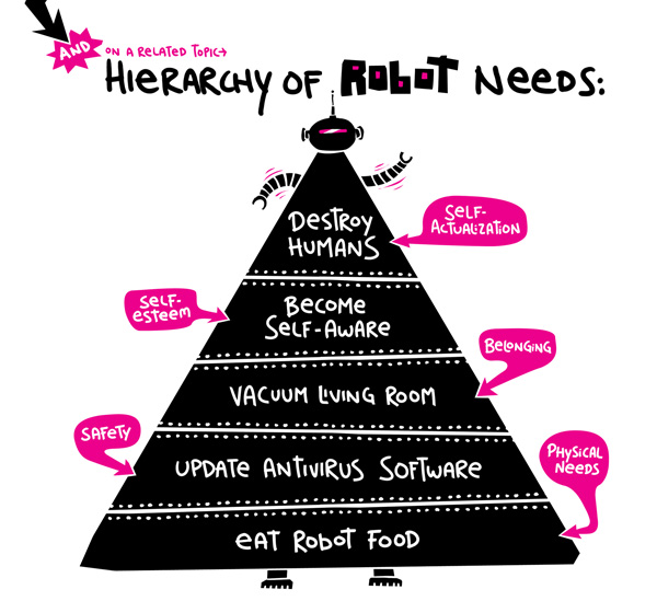 maslow's theory of robot needs