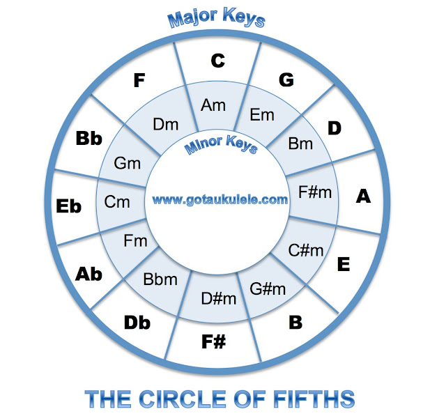 circle of fifths ukulele
