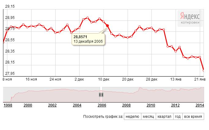 ЦБ РФ: доллар-рубль