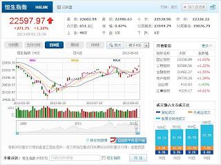 中国株コバンザメ投資 香港ハンセン指数20130905