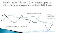 analyse technique loi du retour à la moyenne mobile