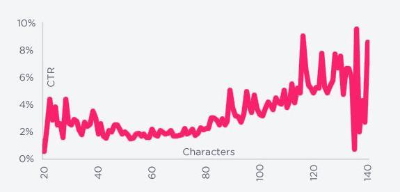 Tweets entre 120 y 130 caracteres son más efectivos. Personal Branding