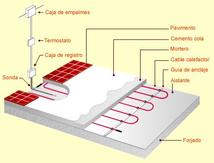 Mi fachada ventilada calefacci n por suelo radiante - Calefaccion suelo radiante electrico ...