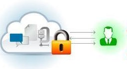 Cloud Based File Exchange, Secure Or Not ?