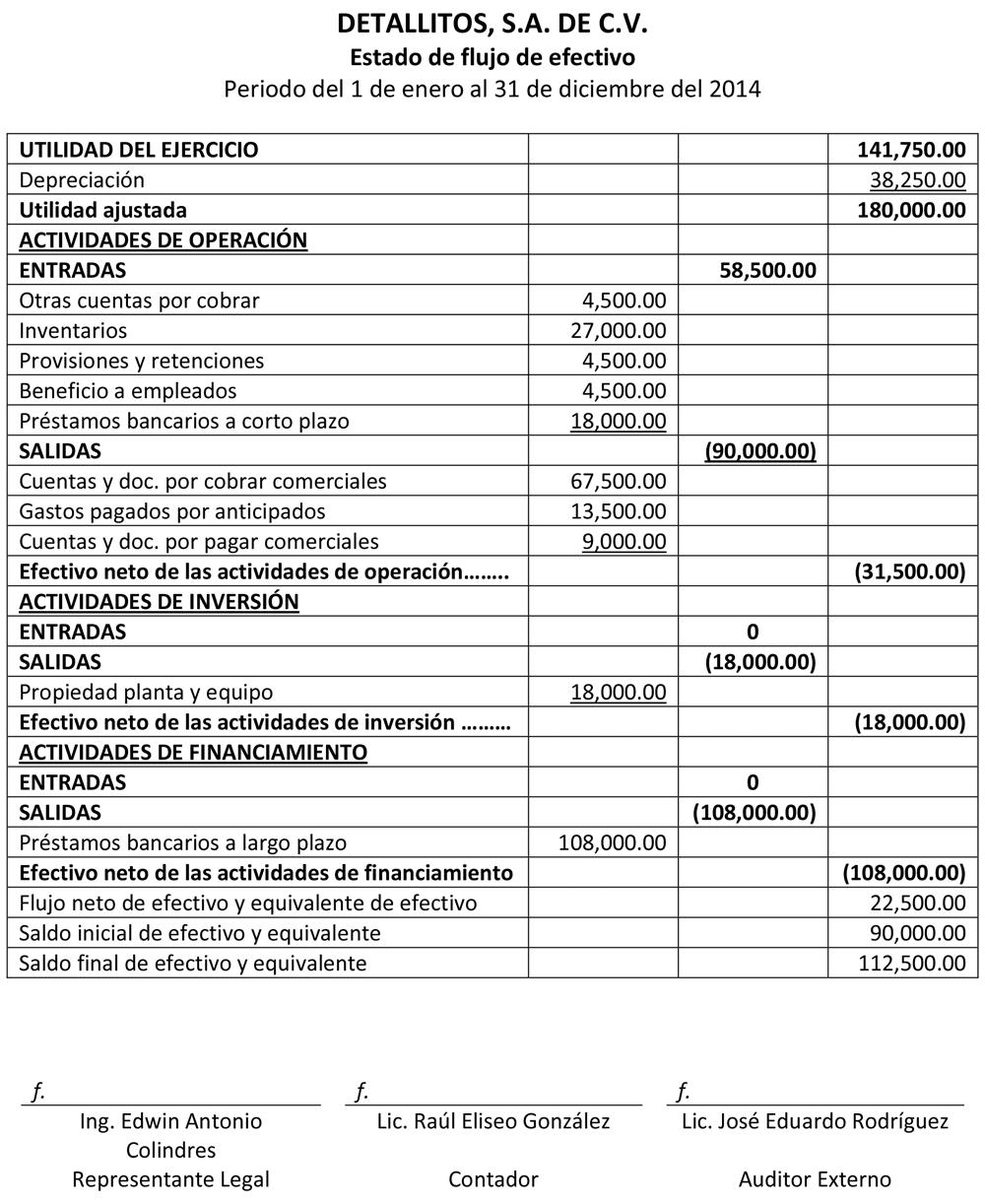 FLUJO DE EFECTIVO SEGÚN NIIF PARA PYMES – METODO INDIRECTO ~ Educaconta
