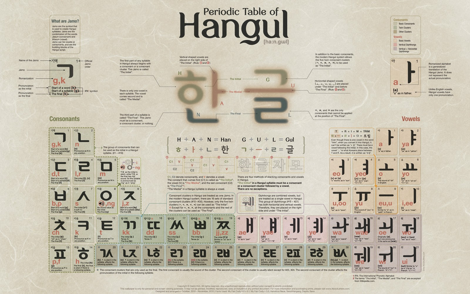 Korean alphabet, pronunciation and language