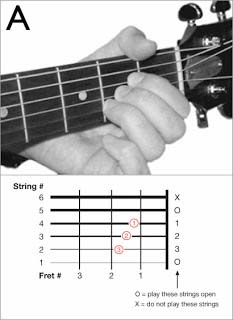 chord+a Tips Belajar Kunci Dasar Gitar untuk Pemula