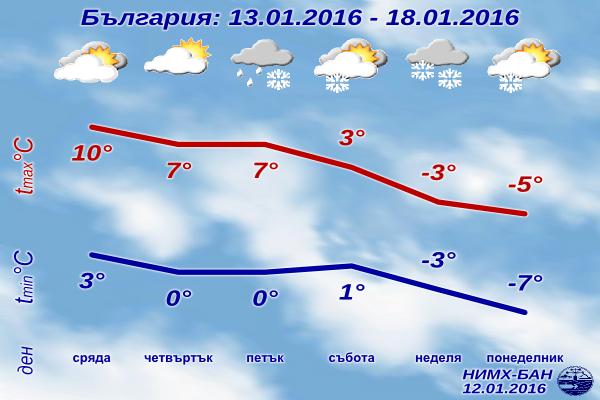 Седмична Прогноза за времето от 13 януари 2016 до 18 януари 2016