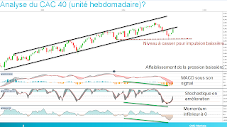 cac40 trading analyse technique chartisme