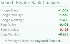 Digitalpoint Search Engine Rank Changes